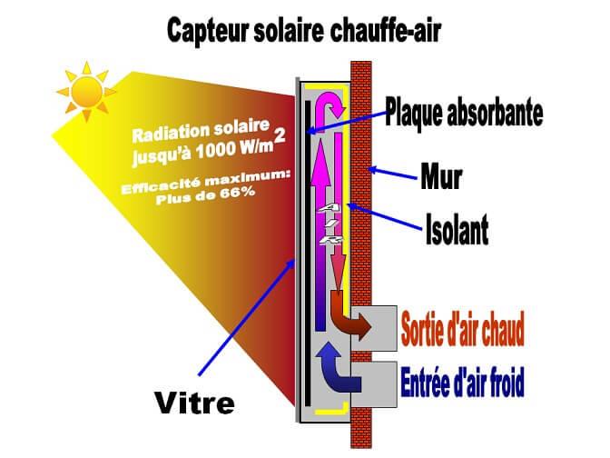 fonctionnement chauffe-air solaire